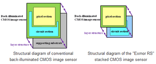 Sony develops stacked CMOS image sensors - Audio Visual
