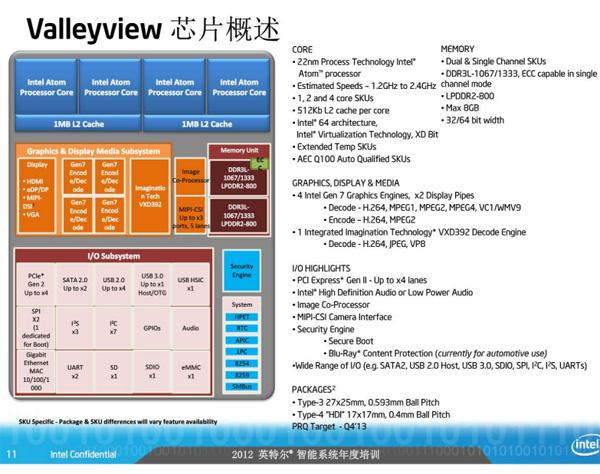 Intel Atom SoC roadmap leaked, details Bay Trail