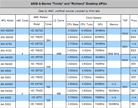 Amd richland apu processor range key specs are listed cpu news