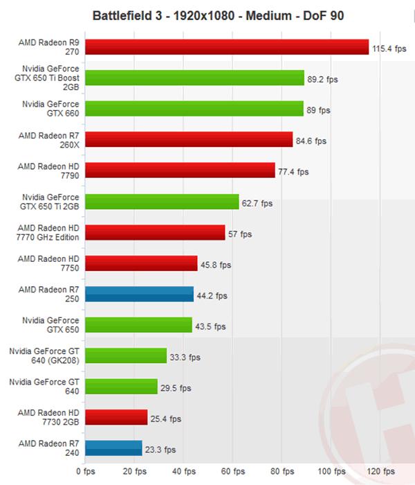 XFX unveils passive Radeon R7 250, R7 240 graphics cards
