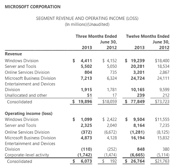 microsoft financials show surface rt write down of 900 million