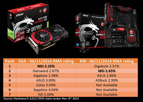 GeForce GTX 970 EXOC vs MSI GeForce GTX 970 4GB vs Asus 4 GB Strix