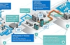Intel Internet of Things Platform to unify and simplify ecosystem