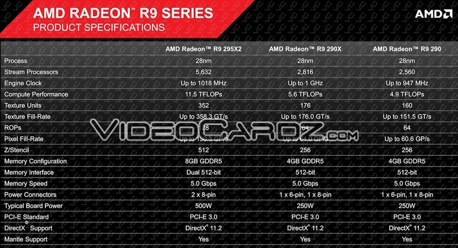ASUS Radeon R9 295X2 pictured - Graphics - News - HEXUS net