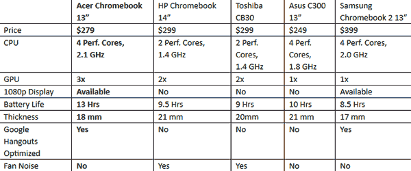 Acer Chromebook 13 features an Nvidia Tegra K1 processor