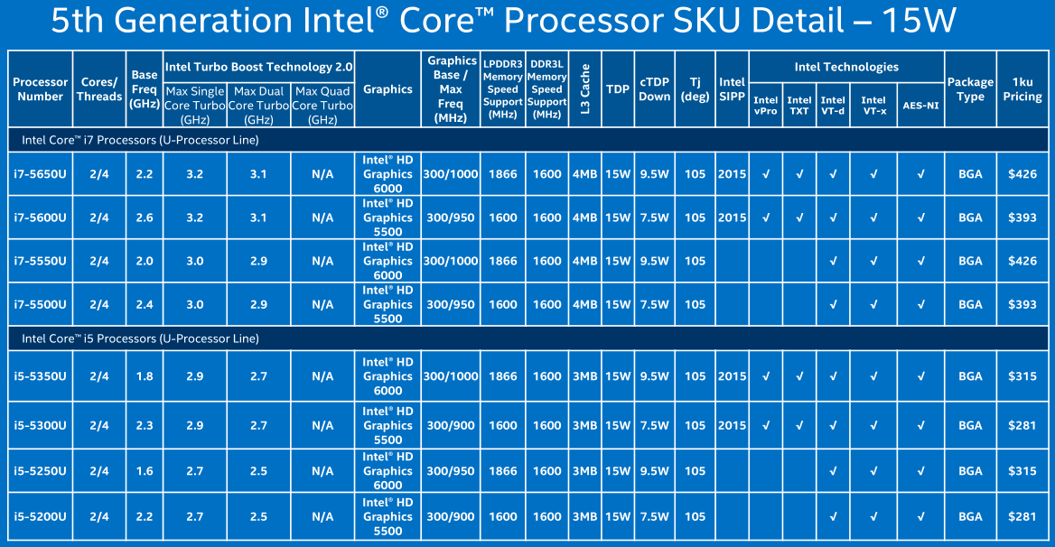 Intel announces 5th generation Core processor family - CPU - News ...