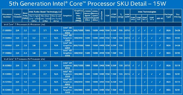 Intel announces 5th generation Core processor family - CPU - News ...