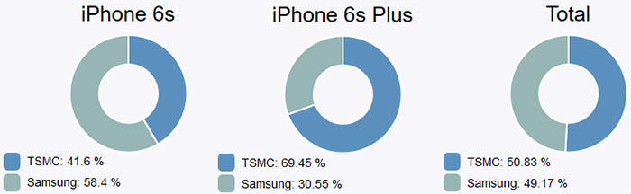 Apple iPhone 6S battery life may be better if its uses TSMC