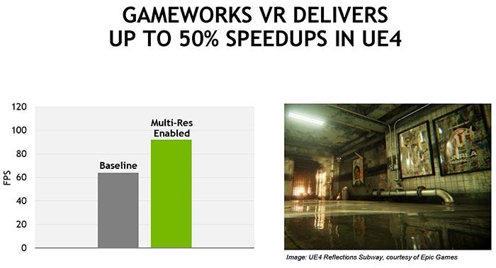 Nvidia releases GameWorks VR and DesignWorks VR v1 dev kits