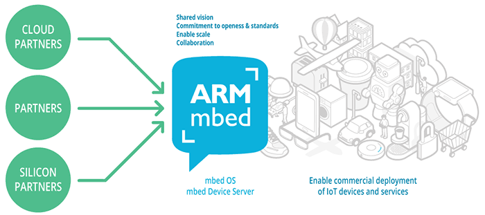 ARM announces updated suite of mbed Device Platform products