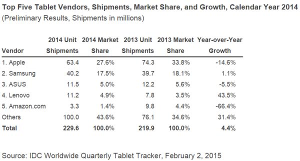 Tablet market sees first ever year-on-year shipment ...