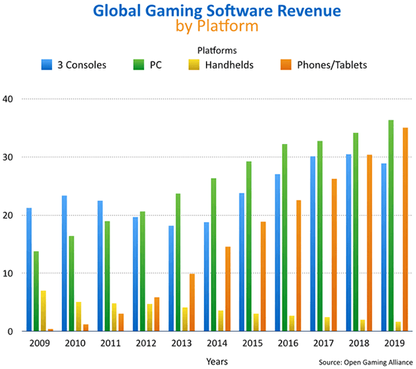 PC games software market to exceed $35bn by 2018, says OGA ...