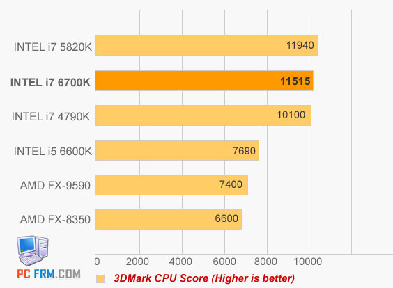 Alleged Benchmarks Of Intel I7 6700k Skylake Cpu Published Cpu News Hexus Net