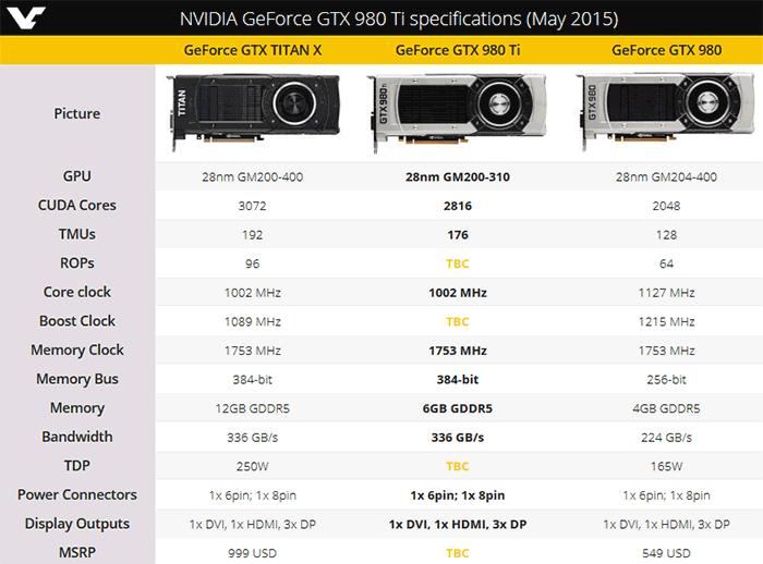 First photos of nvidia geforce gtx 980 ti graphics card emerge