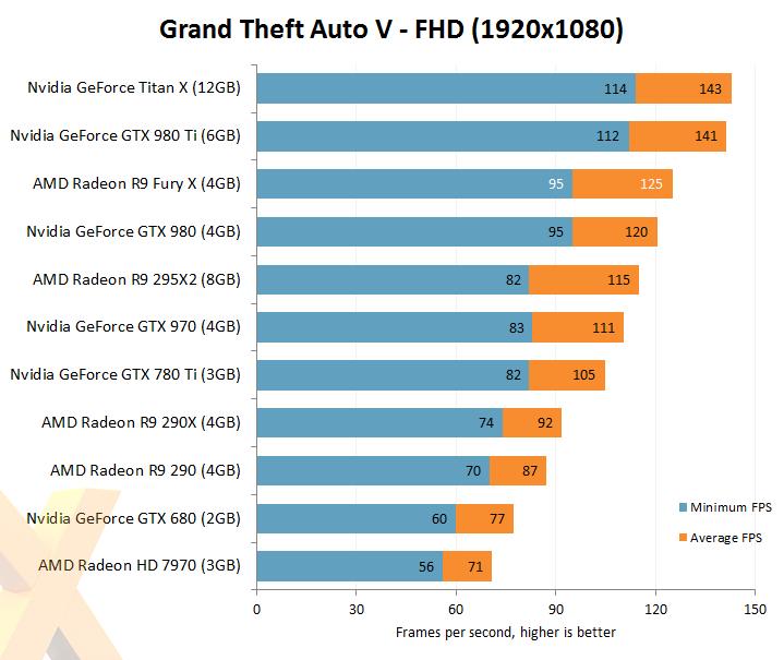 Review: AMD Radeon R9 Fury X - Graphics - HEXUS net - Page 7