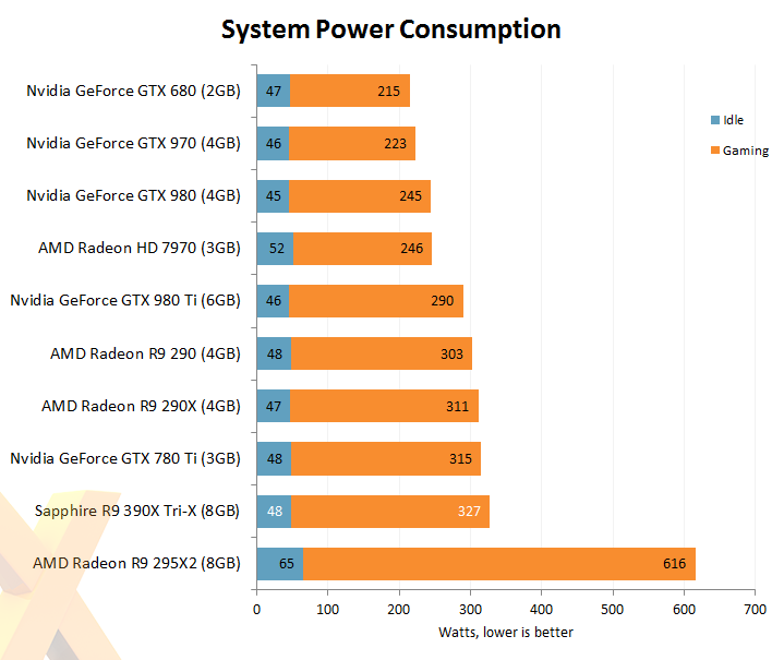 Review: Sapphire Radeon R9 390X Tri-X - Graphics - HEXUS net