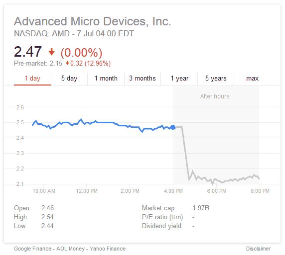 AMD - ¿Cerca de la bancarrota?