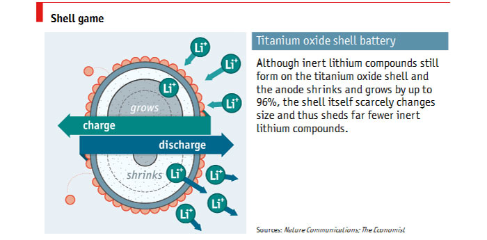 Accident yields anodes that offers 4x battery lifespan 20