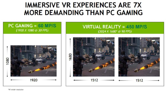 Nvidia's Trying to Make It Easier to Buy a VR-Ready PC