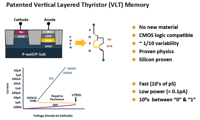 thyristor ram 1t edram cells with steep subthreshold swing have potential for lower power with supply voltage scaling 72 scaled unified-ram using 1t-dram and be-sonos (kaist.