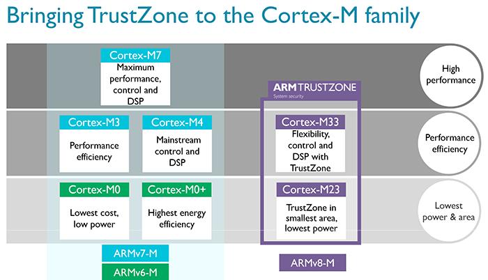 ARM unveils new IoT platform - CPU - News - HEXUS net