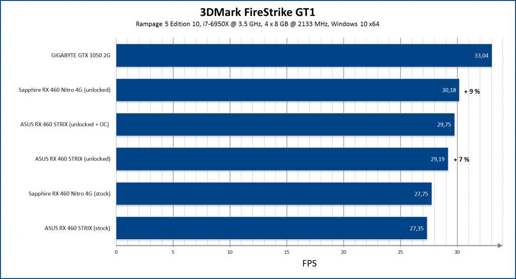 AMD RX 460 BIOS unlocked for 1024 Stream Processors - Graphics