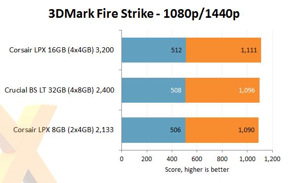 Review: Crucial Ballistix Sport LT 32GB DDR4-2400 (BLS4K8G4D240FSC