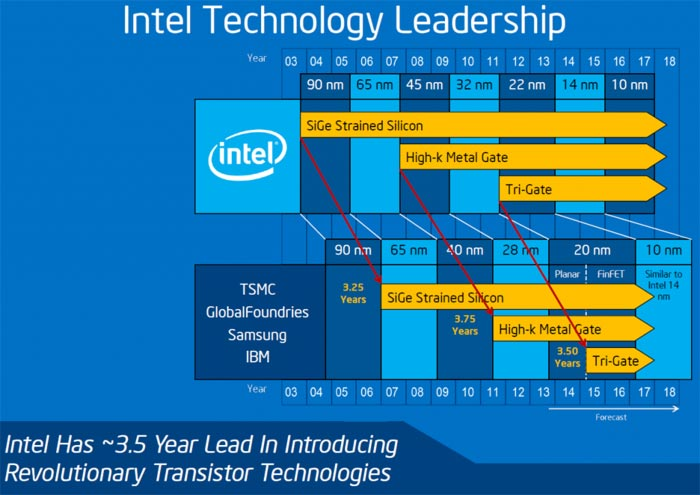 Intel confirms that its first 10nm chips will roll out in H2
