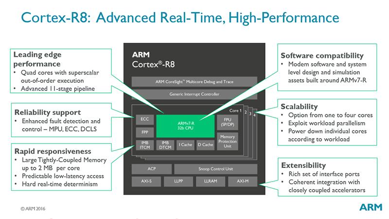ARM extends its reach with Cortex-R8 - CPU - News - HEXUS net