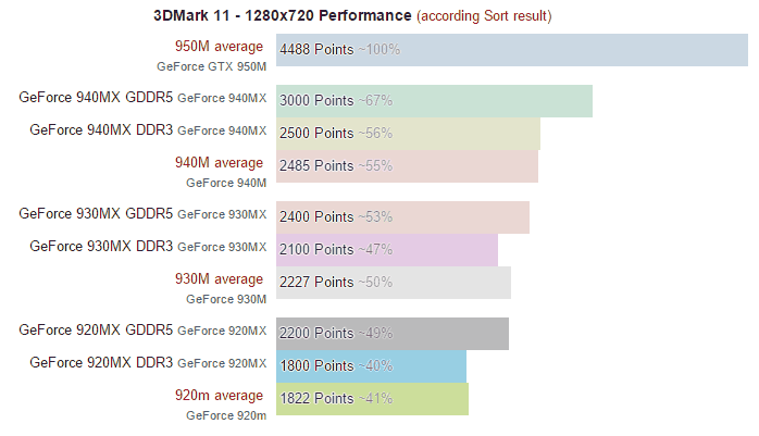 Nvidia stealthily releases GeForce 940MX, 930MX, 920MX