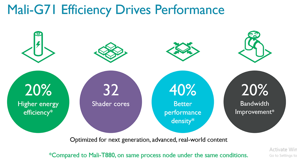 ARM launches its fastest-ever graphics: Mali-G71 - Graphics - News