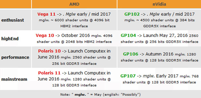 AMD Polaris and Vega vs NVIDIA Pascal offerings
