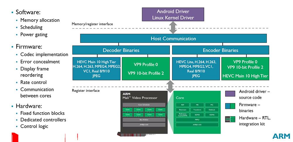ARM announces Egil video processor for next-gen mobiles - CPU - News