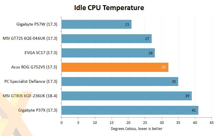 Review: Nvidia GeForce GTX 1070 Mobile (Asus ROG G752VS