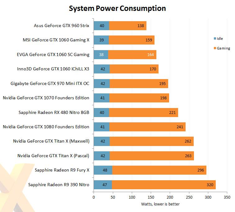 Review: EVGA GeForce GTX 1060 SC Gaming - Graphics - HEXUS