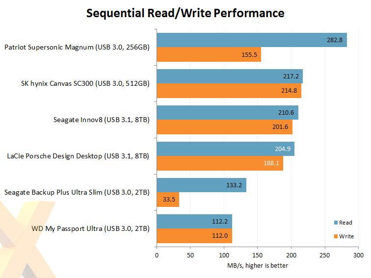 how to increase seagate 8tb hard drive write speeds