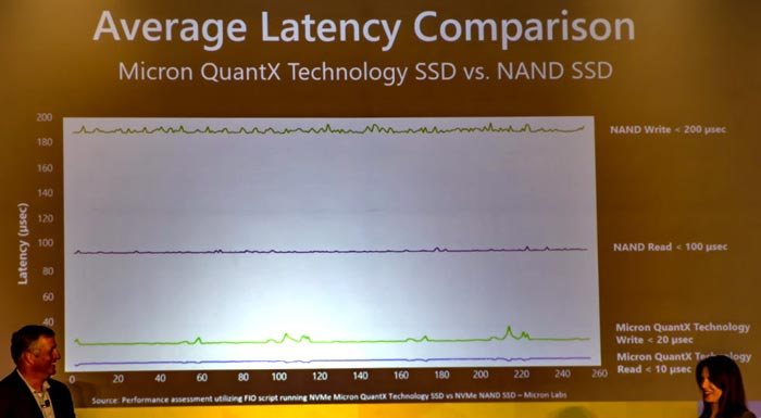 Micron demos its 3D XPoint memory packing QuantX SSDs