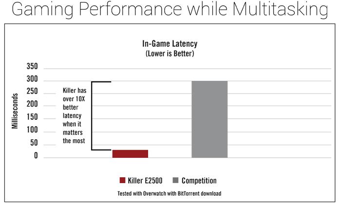 Rivet Networks announces Killer E2500 Gigabit Ethernet
