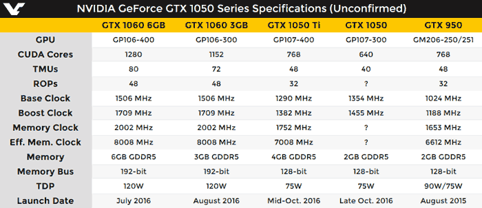 Rumours Of Both A Geforce Gtx 1050 And 1050 Ti For October