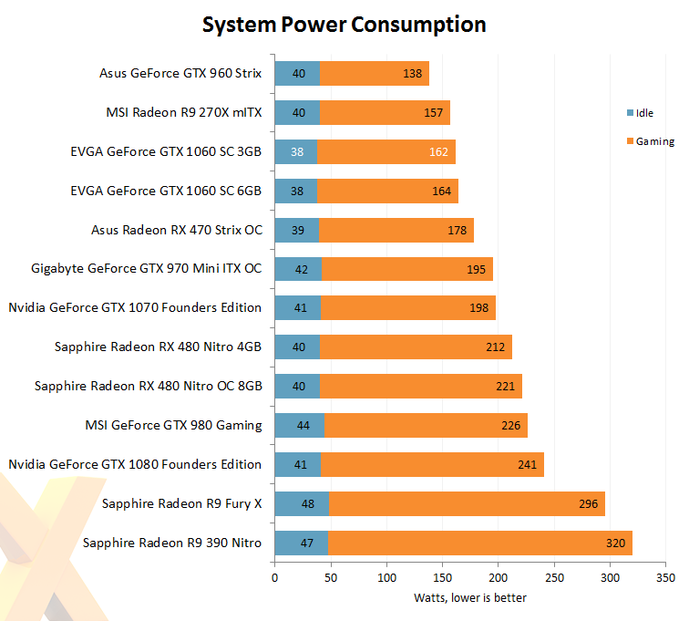 Review: EVGA GeForce GTX 1060 SC Gaming 3GB - Graphics
