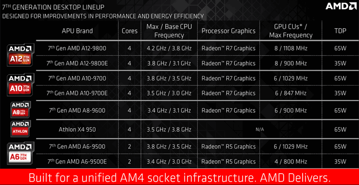 AMD starts shipping 7th-Gen Bristol Ridge APUs to PC makers