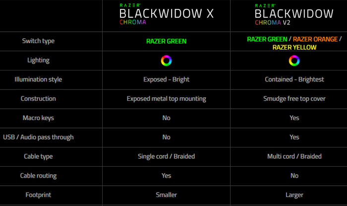 Razer releases the BlackWidow Chroma v2 keyboard - Peripherals