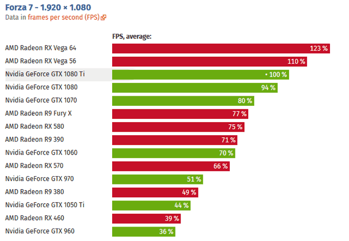 AMD RX Vega 64 outpaces Nvidia GTX 1080 Ti in Forza