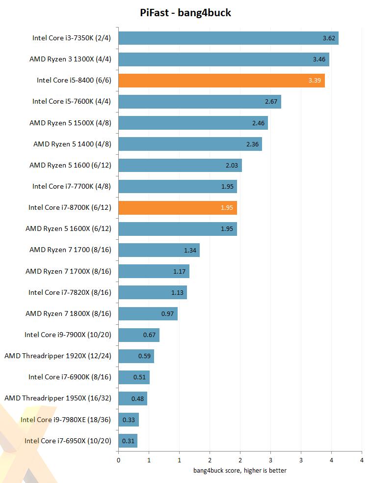 Review: Intel Core i7-8700K and Core i5-8400 (14nm Coffee Lake