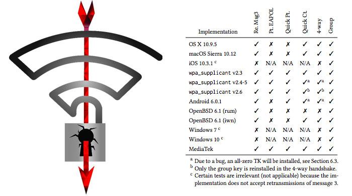 Microsoft already patched KRACK WPA2 vulnerability
