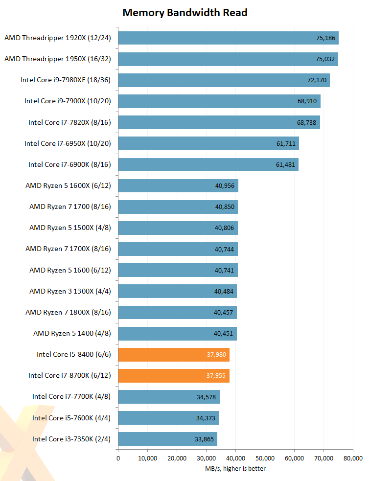 Review: Intel Core i7-8700K and Core i5-8400 (14nm Coffee
