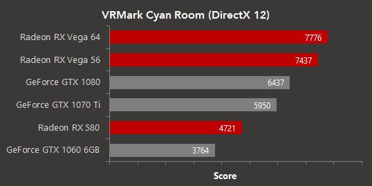 AMD GPUs shine in Futuremark VRMark Cyan Room DX12