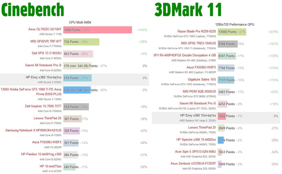 First AMD Ryzen 5 2500U benchmarks shared - CPU - News - HEXUS net