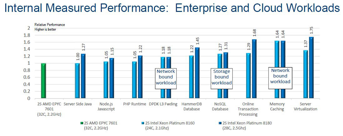 Intel shares comparative AMD Epyc server test results - CPU