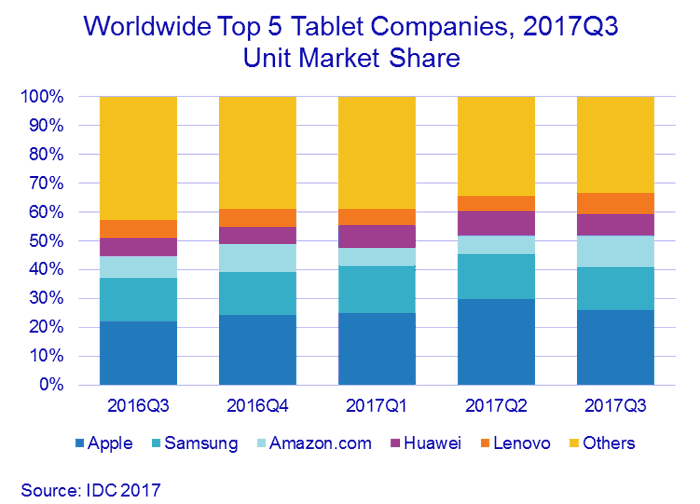 Four of the Top Five Tablet Makers Enjoyed Strong Growth Last Quarter